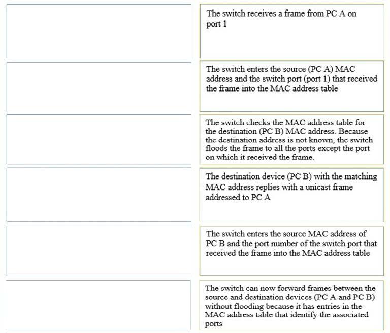 210-250 Exam – Free Actual Q&As, Page 14 | ExamTopics