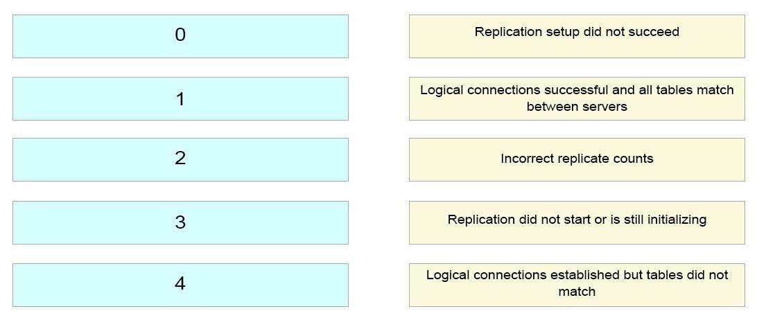 400-051 Exam – Free Actual Q&As, Page 25 | ExamTopics