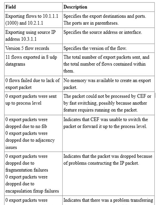 300-101 Exam – Free Actual Q&As, Page 5 | ExamTopics