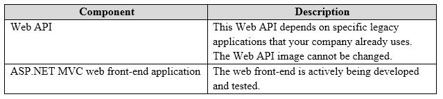 70-486 Exam – Free Actual Q&As, Page 23 | ExamTopics