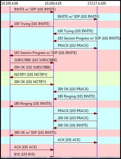 300-070 Exam – Free Actual Q&As, Page 2 | ExamTopics