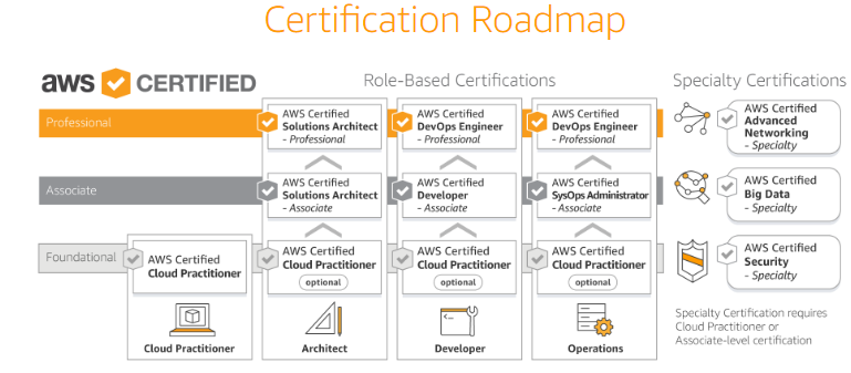 AWS Certified Solutions Architect Roadmap