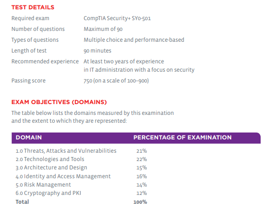 CompTIA Security+ sy0-501 test details