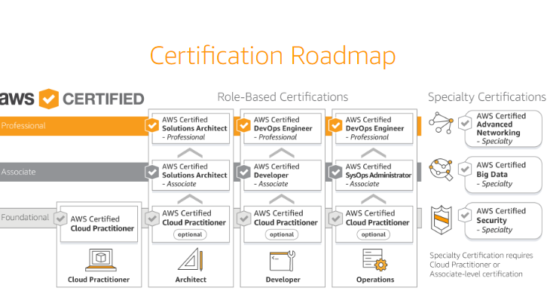 AWS certification roadmap