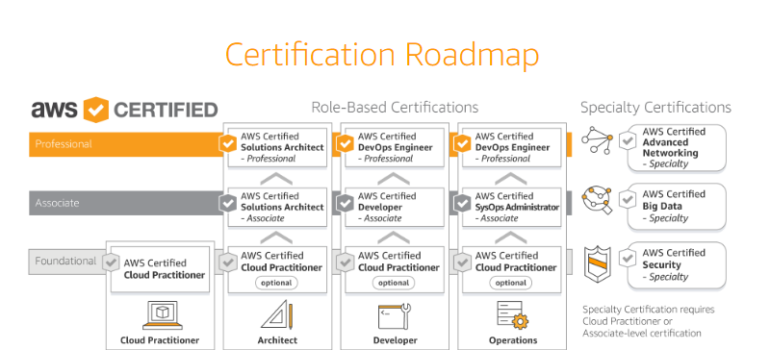 How To Become An AWS Certified Solutions Architect in 5 Easy